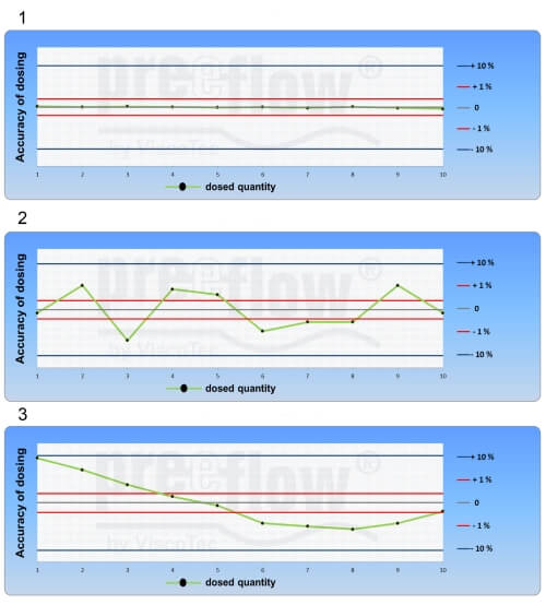 Compare the results from 1) preeflow, 2) a competitor with similar technology, 3) a time/pressure dispenser