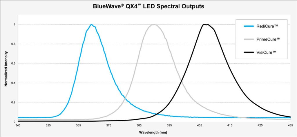 dymax_bluewave_qx4_spectral_ouput_chart_large