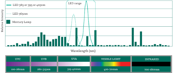 UV curing lamp spectral outputs