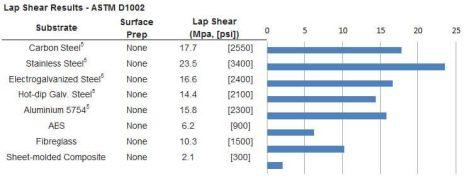 IRSL&L A-K083, IRSL&L A-K085 Methacrylate Structural