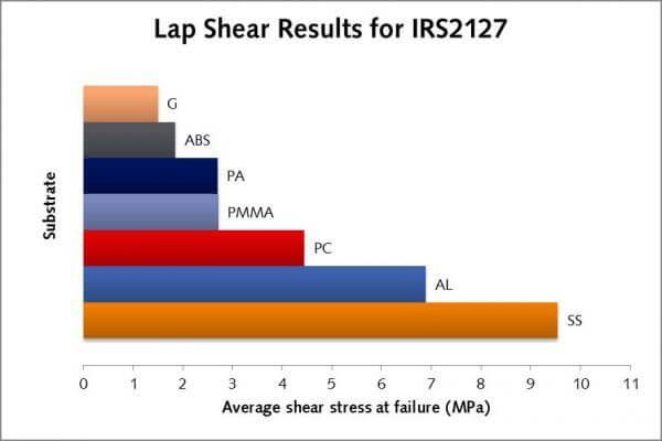 Lap shear graph IRS 2127