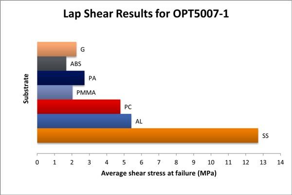 Lap shear graph OPT 5007