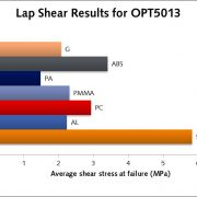 Lap shear graph OPT 5013