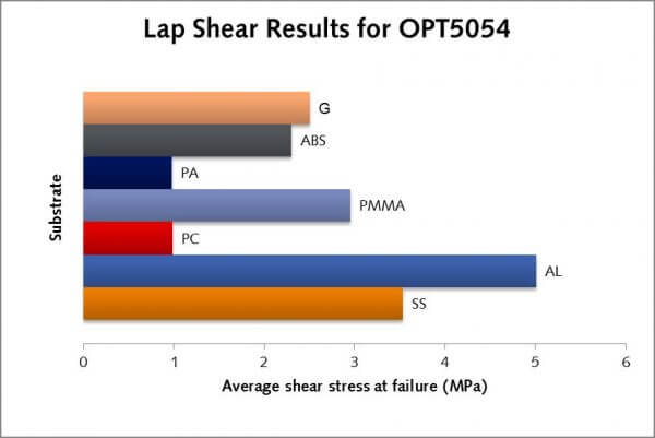 Lap shear graph OPT 5054