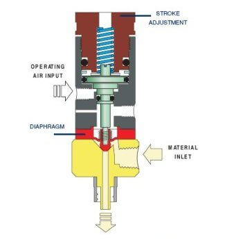 IJF DV510 diaphragm dispensing valve diagram