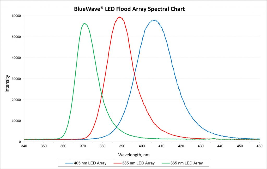 Dymax BlueWave LED Flood Spectral Chart