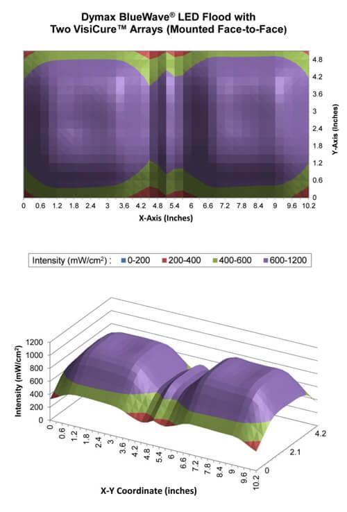 Dymax BlueWave LED flood curing lamp multi array uniformity graphs