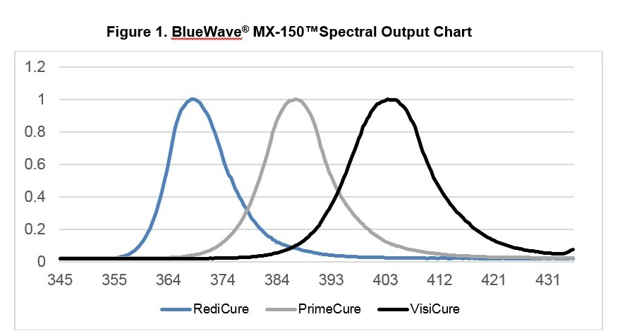 Dymax BlueWave MX 150 LED UV spot curing lamp spectral output chart