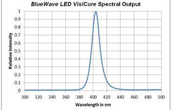 BlueWave LED Visicure system spectral output