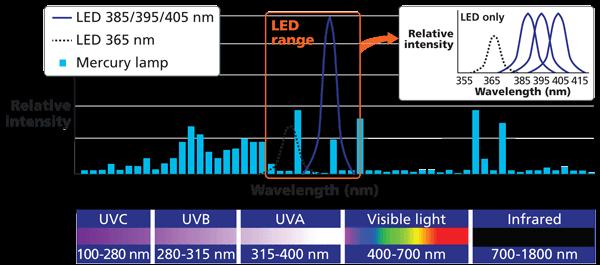 uv-led-spectral-outputs