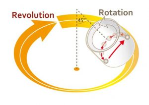 THINKY NP100 Rotation and revolution