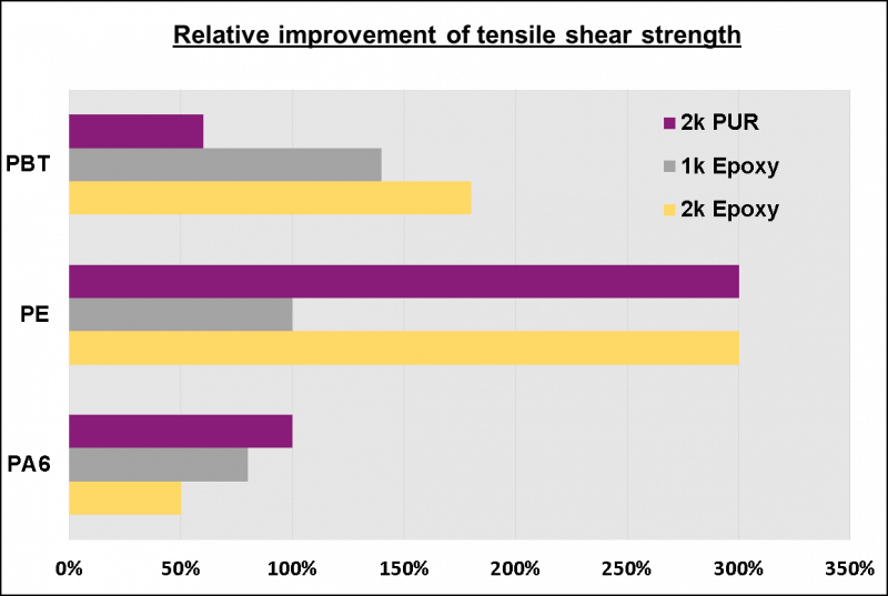 Relative increase of the shear strength after a short plasma treatment