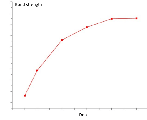 adhesive strength against dose