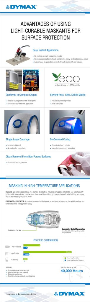 Advantages Of Using Light Curable Maskants For Surface Protection Infographic