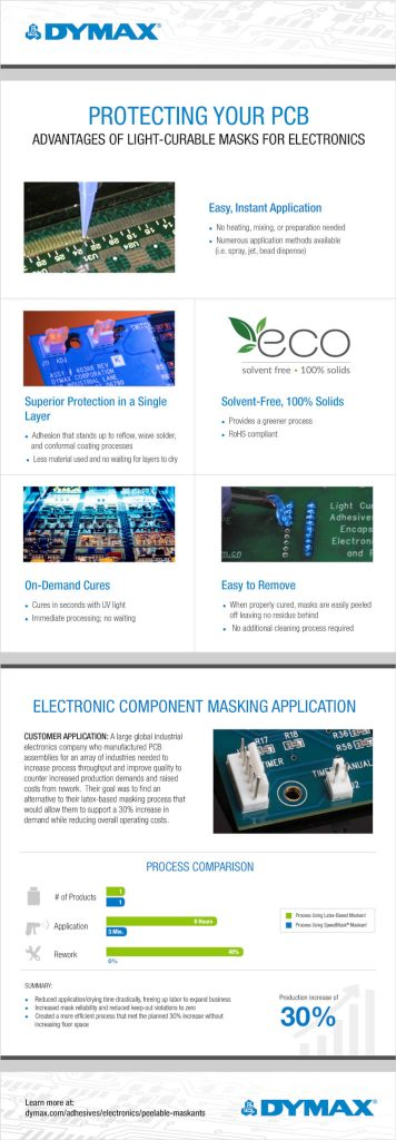 Protecting Your PCB Part II Infographic