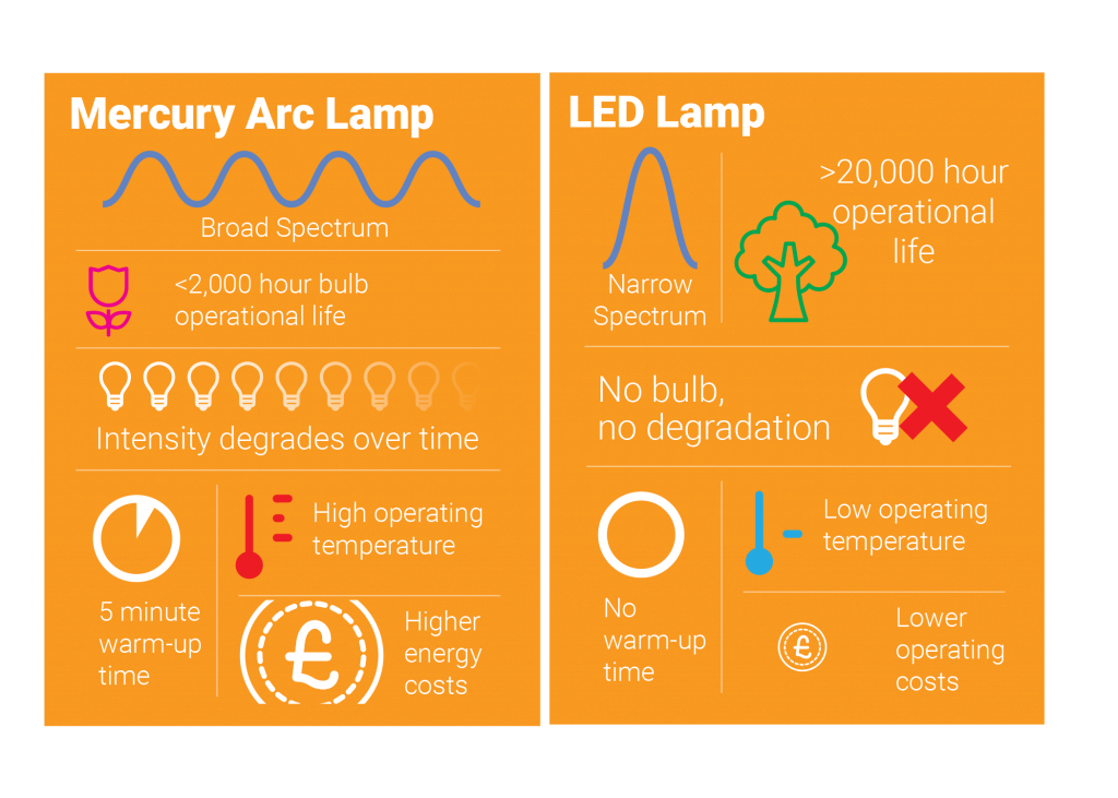 Broad Spectrum vs LED