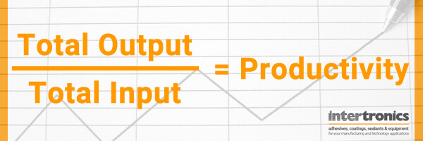 Productivity equation: total output divided by total input equals productivity