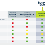 Born2Bond cyanoacrylte adhesive