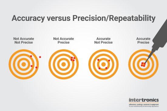 Accuracy vs Precision/Repeatability